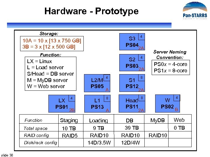 Hardware - Prototype Storage: S 3 PS 04 10 A = 10 x [13