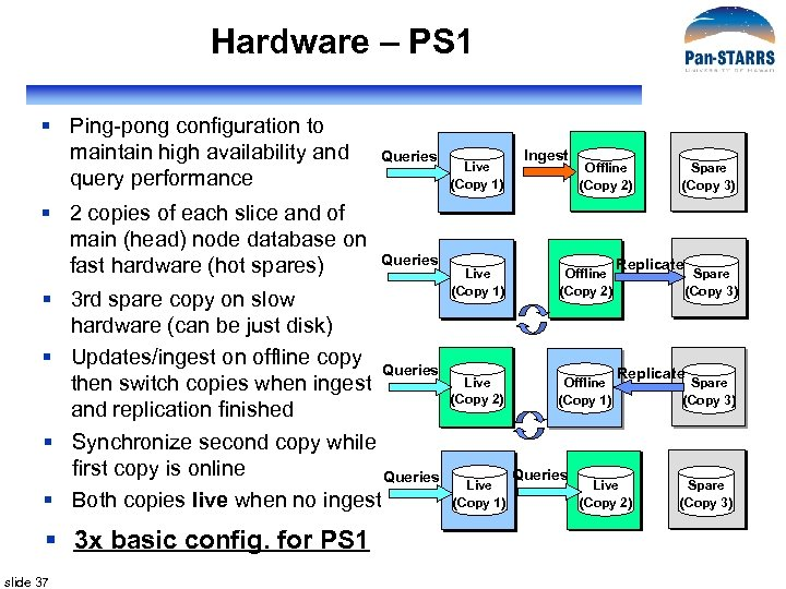 Hardware – PS 1 § Ping-pong configuration to maintain high availability and query performance