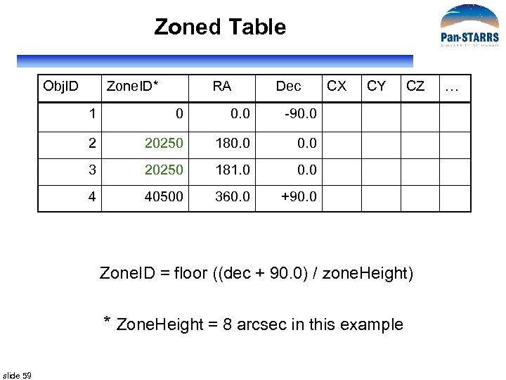 Zoned Table Obj. ID Zone. ID* RA Dec 1 0 0. 0 20250 181.