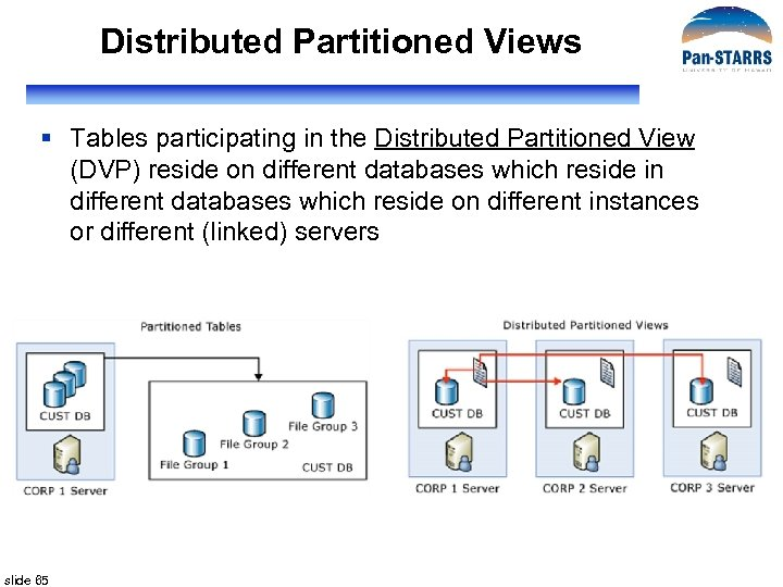 Distributed Partitioned Views § Tables participating in the Distributed Partitioned View (DVP) reside on