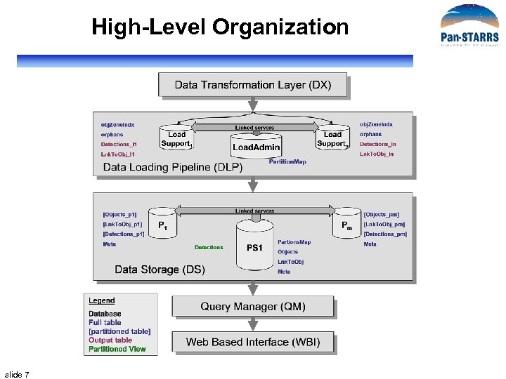 High-Level Organization slide 7