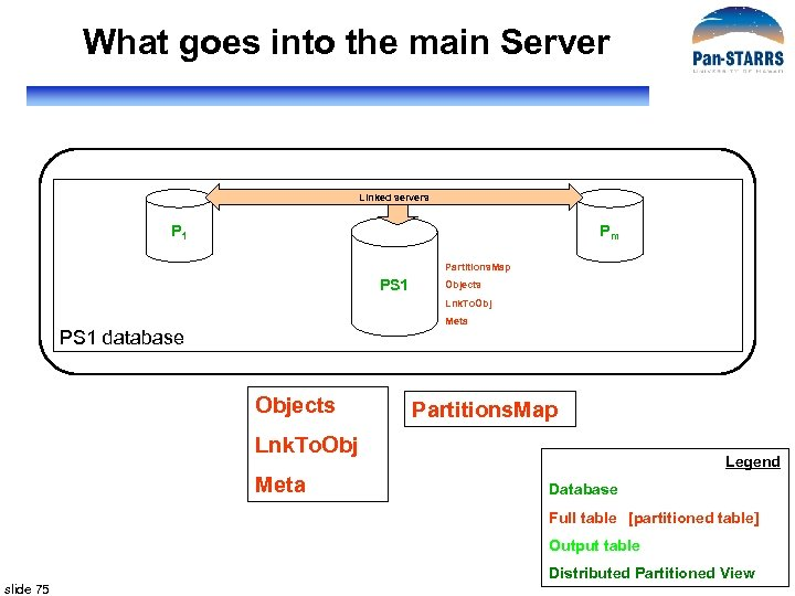 What goes into the main Server Linked servers P 1 Pm Partitions. Map PS