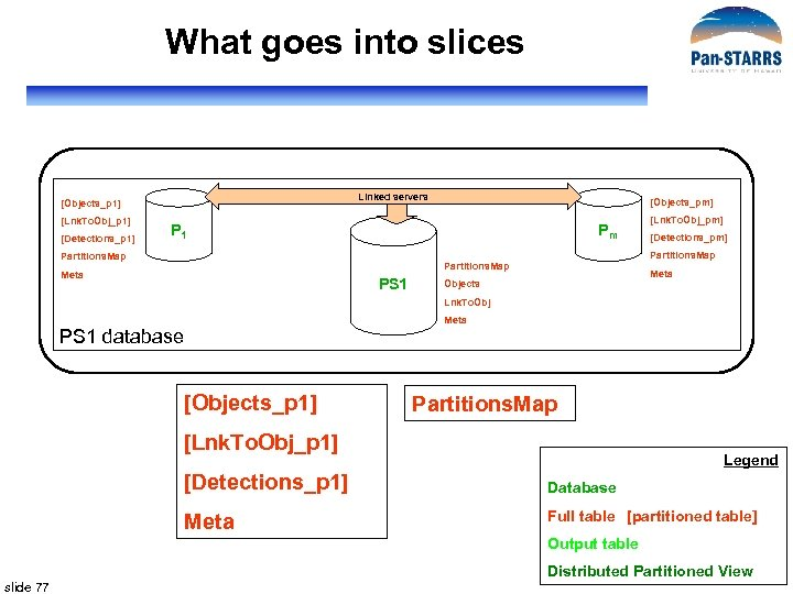 What goes into slices Linked servers [Objects_p 1] [Lnk. To. Obj_p 1] [Detections_p 1]