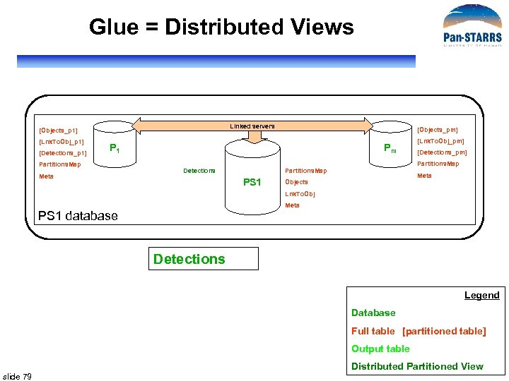 Glue = Distributed Views Linked servers [Objects_p 1] [Lnk. To. Obj_p 1] [Detections_p 1]