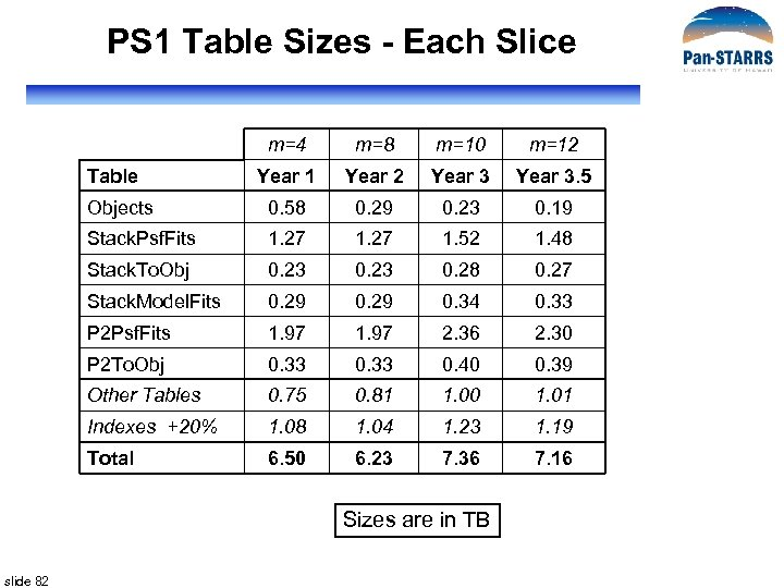PS 1 Table Sizes - Each Slice m=4 m=8 m=10 m=12 Year 1 Year