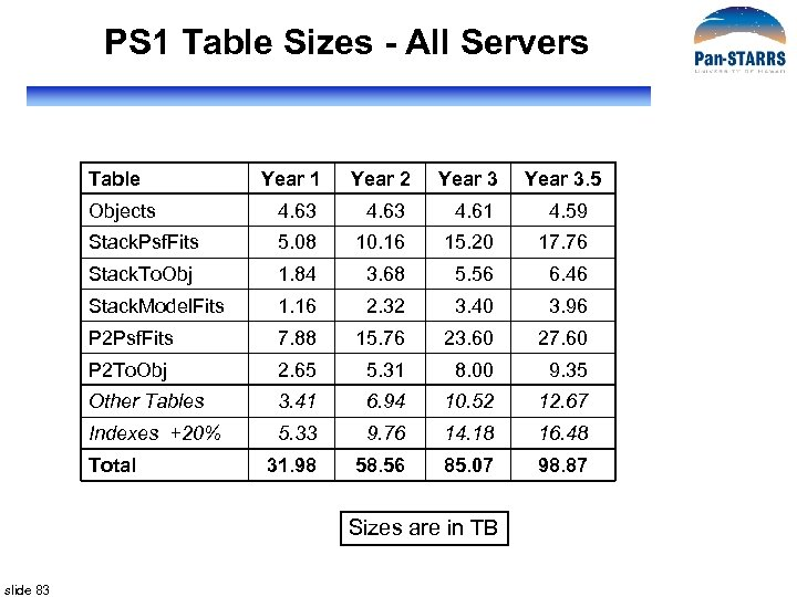 PS 1 Table Sizes - All Servers Table Year 1 Year 2 Year 3.