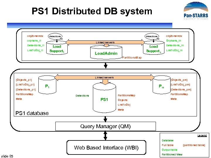 PS 1 Distributed DB system obj. Zone. Indx detections orphans_l 1 Orphans_ln Linked servers