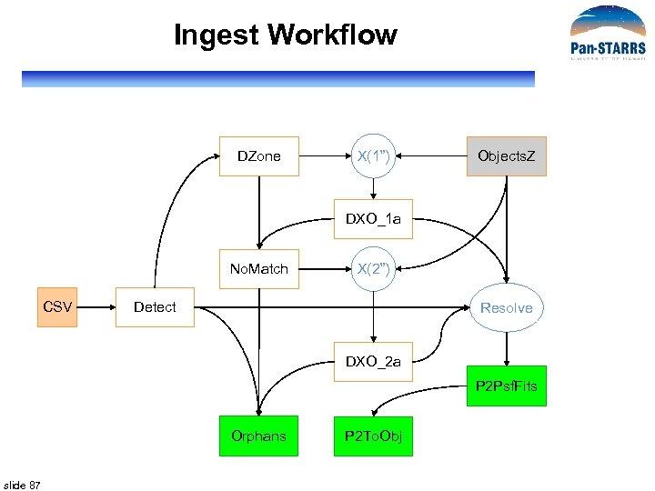 """Ingest Workflow DZone X(1"""") Objects. Z DXO_1 a No. Match CSV X(2"""") Detect Resolve"""