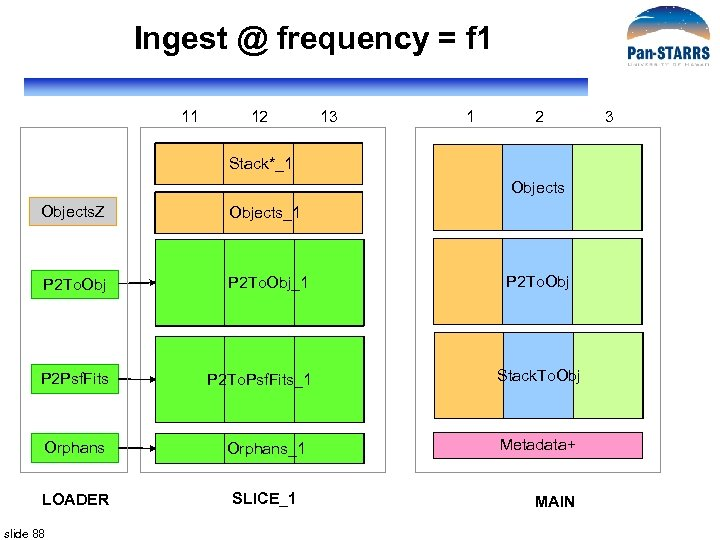 Ingest @ frequency = f 1 11 12 13 1 2 Stack*_1 Objects. Z