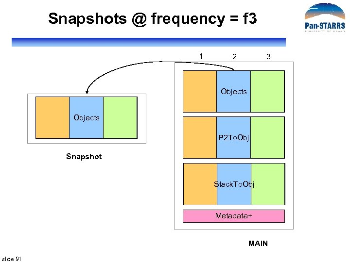 Snapshots @ frequency = f 3 1 2 3 Objects P 2 To. Obj