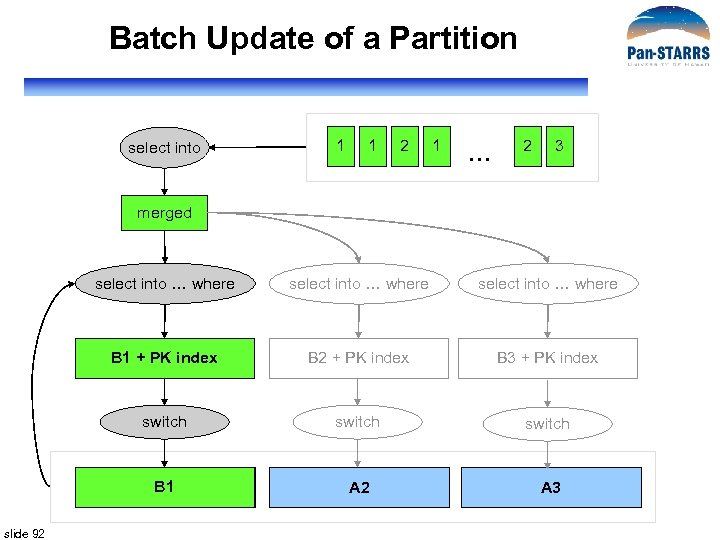 Batch Update of a Partition select into 1 1 2 1 … 2 3