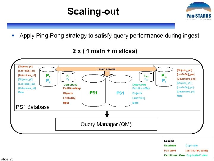 Scaling-out § Apply Ping-Pong strategy to satisfy query performance during ingest 2 x (