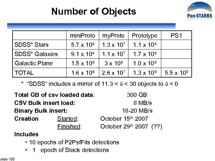 Number of Objects mini. Proto my. Prototype SDSS* Stars 5. 7 x 104 1.