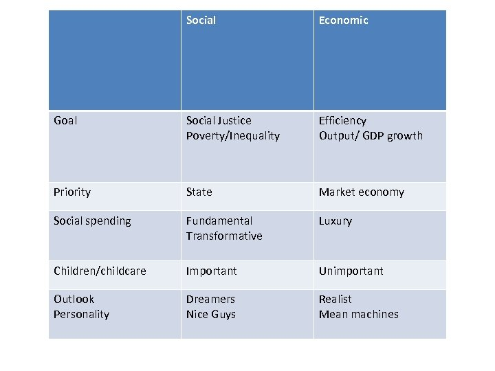 Social Economic Goal Social Justice Poverty/Inequality Efficiency Output/ GDP growth Priority State Market economy