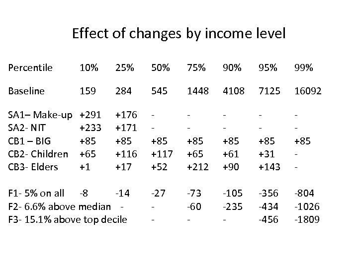Effect of changes by income level Percentile 10% 25% 50% 75% 90% 95% 99%