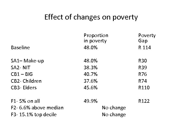 Effect of changes on poverty Baseline Proportion in poverty 48. 0% Poverty Gap R