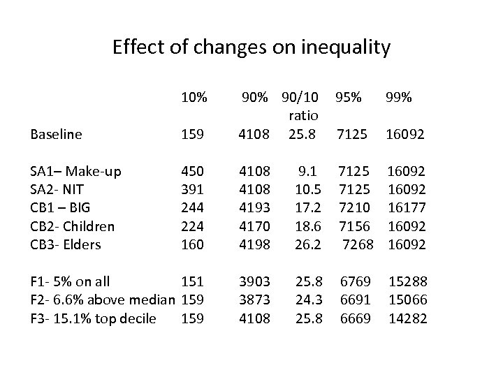 Effect of changes on inequality 10% Baseline 159 90% 90/10 ratio 4108 25. 8