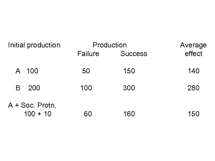 Initial production Production Failure Success Average effect A 100 50 140 B 200 100