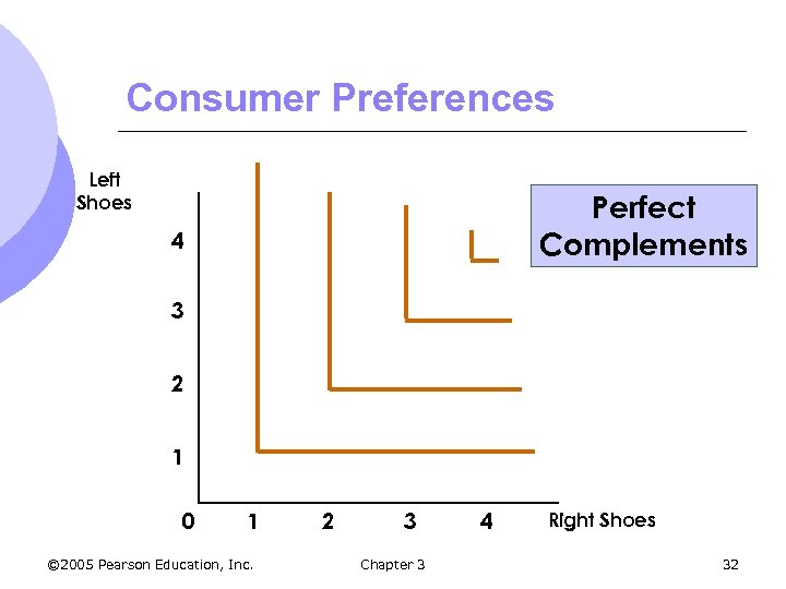 Consumer Preferences Left Shoes Perfect Complements 4 3 2 1 0 1 © 2005