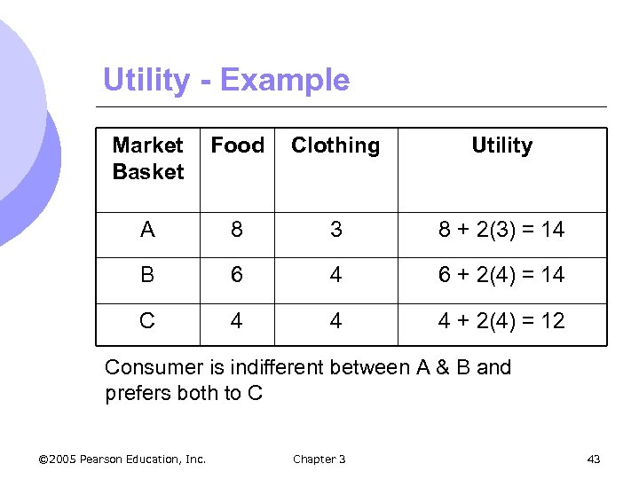 Utility - Example Market Basket Food Clothing Utility A 8 3 8 + 2(3)