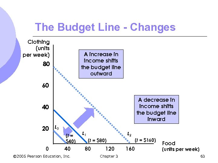 The Budget Line - Changes Clothing (units per week) A increase in income shifts
