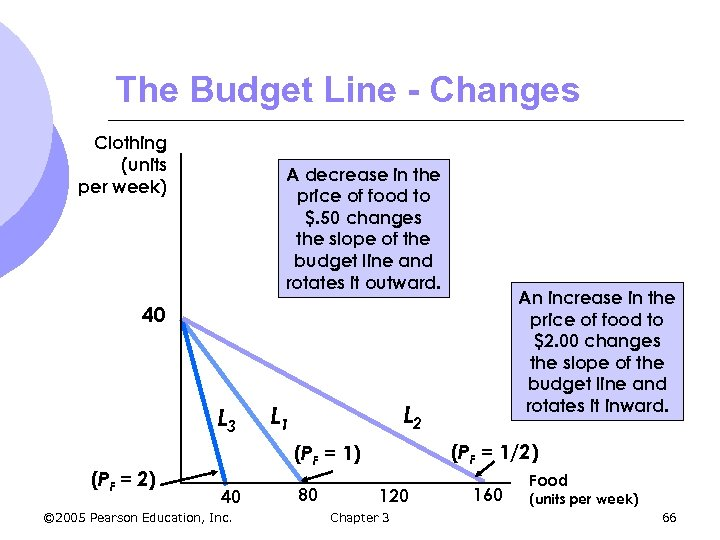The Budget Line - Changes Clothing (units per week) A decrease in the price