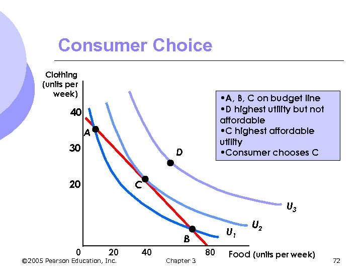 Consumer Choice Clothing (units per week) • A, B, C on budget line •