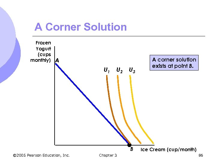 A Corner Solution Frozen Yogurt (cups monthly) A U 1 U 2 U 3