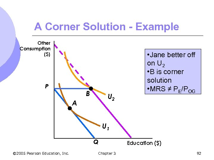 A Corner Solution - Example Other Consumption ($) P B U 2 A •