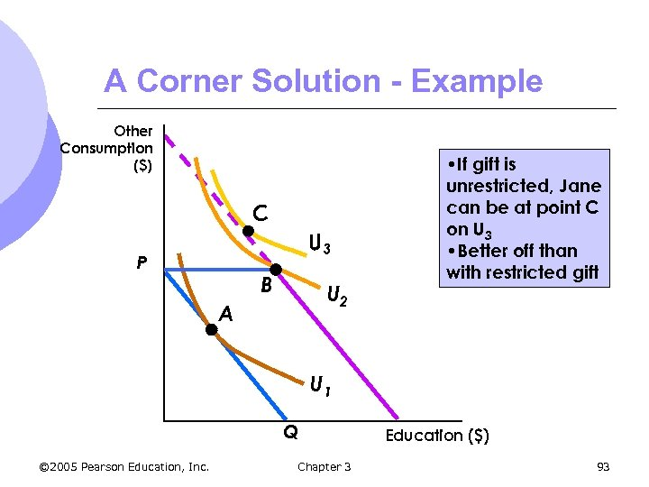 A Corner Solution - Example Other Consumption ($) C U 3 P B U