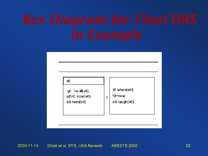 Box Diagram for Final DRS in Example 2000 -11 -14 Elliott et al, SYS,