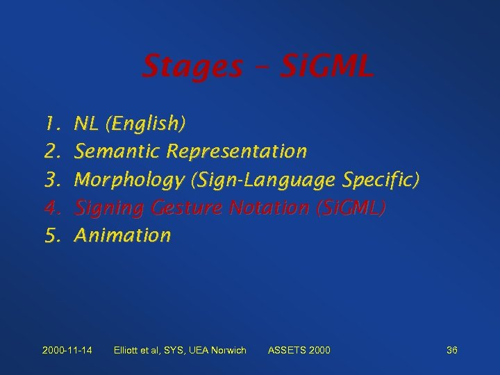 Stages – Si. GML 1. 2. 3. 4. 5. NL (English) Semantic Representation Morphology