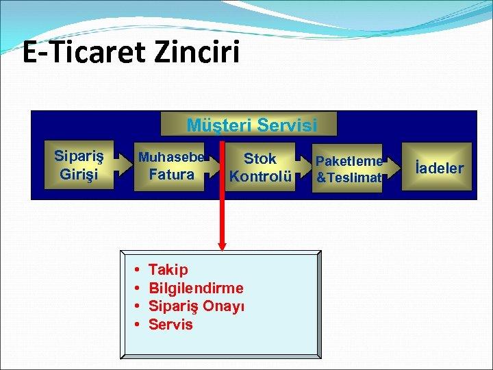 E-Ticaret Zinciri Customer. Servisi Müşteri Service Sipariş Girişi Muhasebe Fatura • • Stok Kontrolü