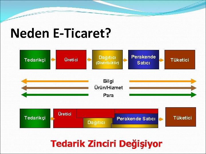 Neden E-Ticaret? Tedarikçi Üretici Dağıtıcı (Distribütör) Perakende Satıcı Tüketici Bilgi Ürün/Hizmet Para Tedarikçi Üretici