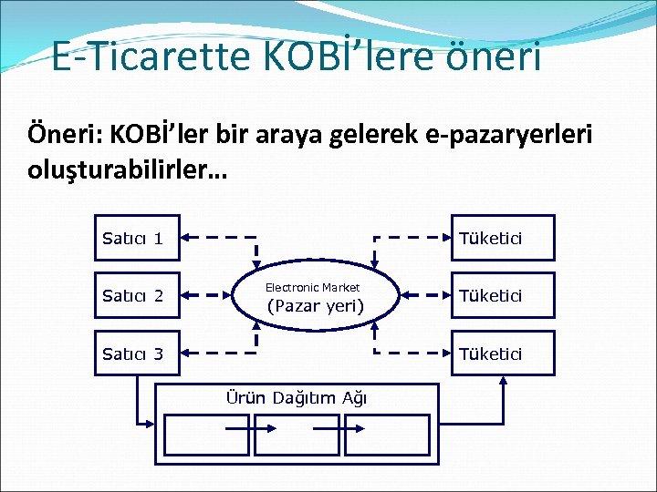 E-Ticarette KOBİ'lere öneri Öneri: KOBİ'ler bir araya gelerek e-pazaryerleri oluşturabilirler… Satıcı 1 Satıcı 2