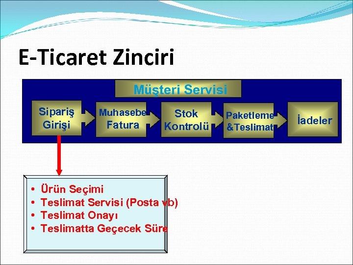 E-Ticaret Zinciri Customer. Servisi Müşteri Service Sipariş Girişi • • Muhasebe Fatura Stok Kontrolü
