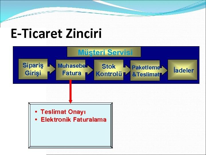 E-Ticaret Zinciri Customer. Servisi Müşteri Service Sipariş Girişi Muhasebe Fatura Stok Kontrolü • Teslimat