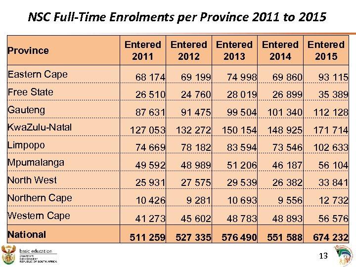NSC Full-Time Enrolments per Province 2011 to 2015 Province Entered Entered 2011 2012 2013