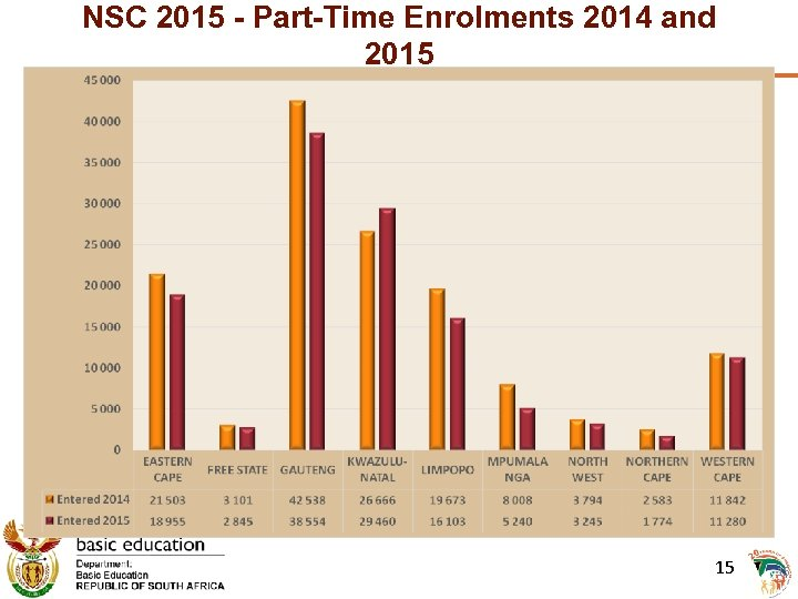 NSC 2015 - Part-Time Enrolments 2014 and 2015 15 15