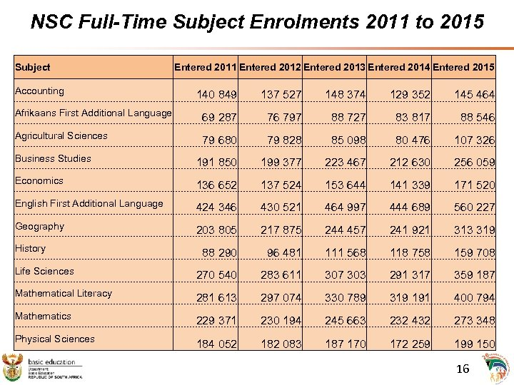 NSC Full-Time Subject Enrolments 2011 to 2015 Subject Accounting Entered 2011 Entered 2012 Entered