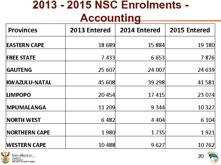 2013 - 2015 NSC Enrolments Accounting Provinces EASTERN CAPE 2013 Entered 2014 Entered 2015
