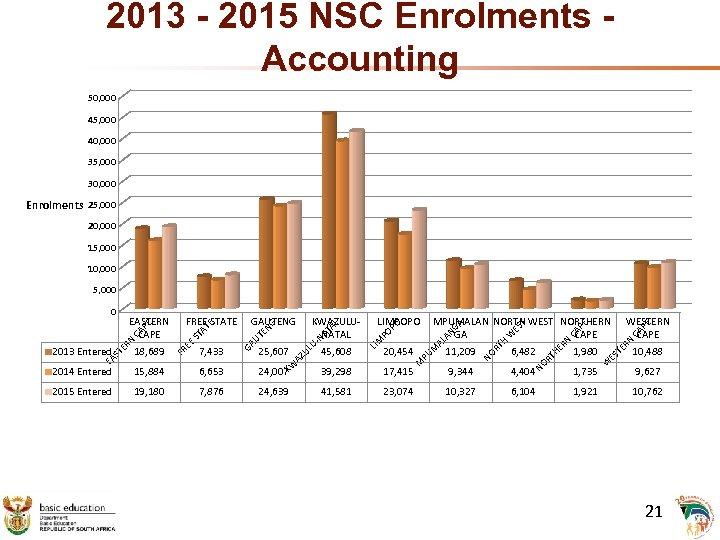 2013 - 2015 NSC Enrolments Accounting 50, 000 45, 000 40, 000 35, 000