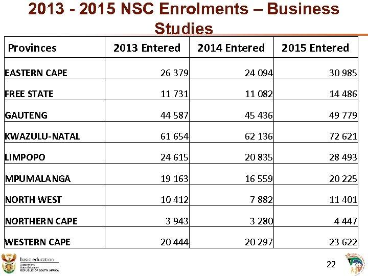 2013 - 2015 NSC Enrolments – Business Studies Provinces 2013 Entered 2014 Entered 2015