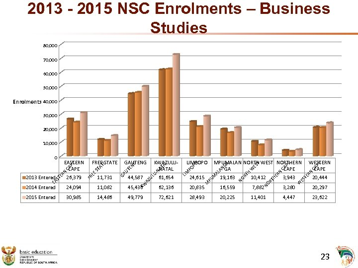 2013 - 2015 NSC Enrolments – Business Studies 80, 000 70, 000 60, 000