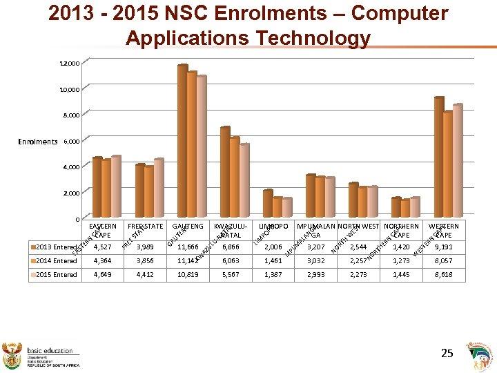 2013 - 2015 NSC Enrolments – Computer Applications Technology 12, 000 10, 000 8,