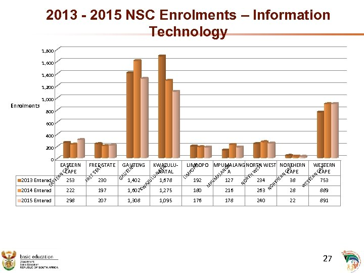 2013 - 2015 NSC Enrolments – Information Technology 1, 800 1, 600 1, 400
