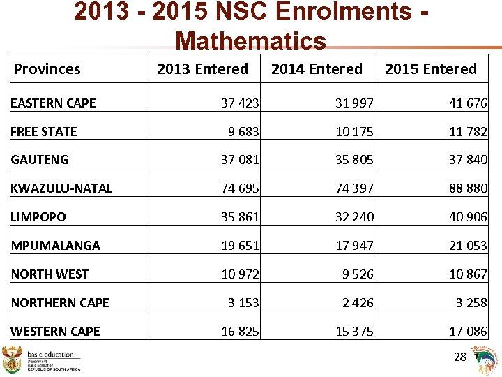 2013 - 2015 NSC Enrolments Mathematics Provinces EASTERN CAPE 2013 Entered 2014 Entered 2015