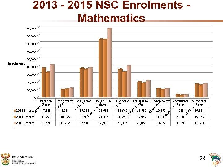 2013 - 2015 NSC Enrolments Mathematics 90, 000 80, 000 70, 000 60, 000