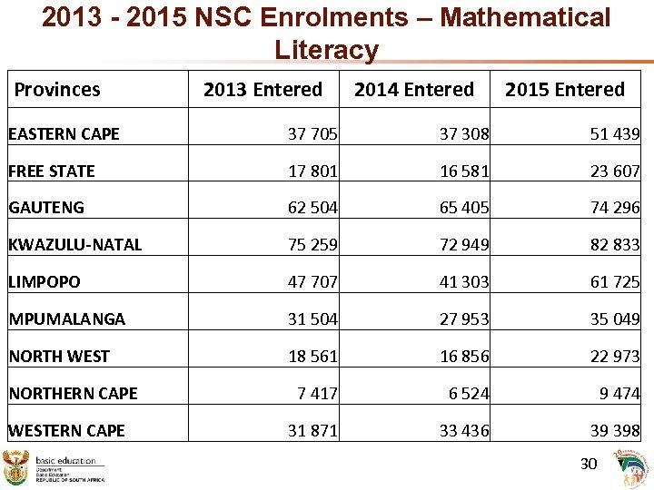 2013 - 2015 NSC Enrolments – Mathematical Literacy Provinces 2013 Entered 2014 Entered 2015