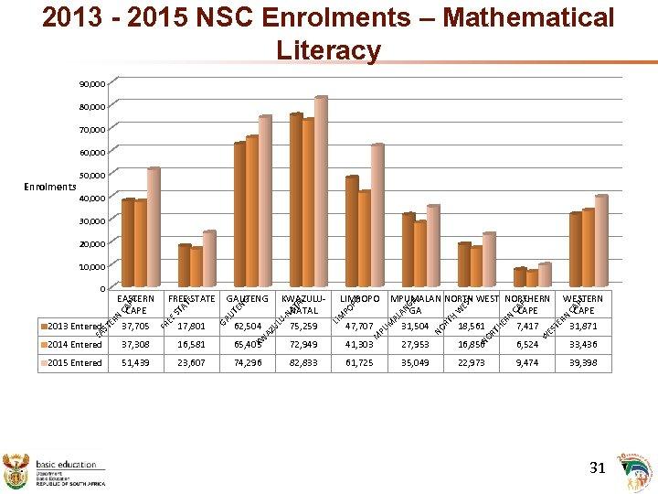 2013 - 2015 NSC Enrolments – Mathematical Literacy 90, 000 80, 000 70, 000